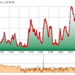 Höhen- und Geschwindigkeitsprofil Tag 1