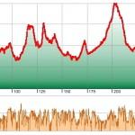 Höhen- und Geschwindigkeitsprofil Tag 2